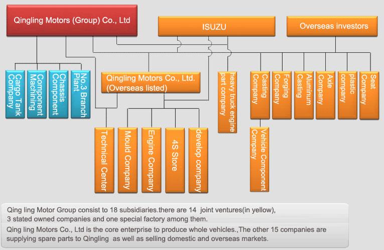 Chinese pickup truck manufacturer:QingLing Motors(ISUZU)